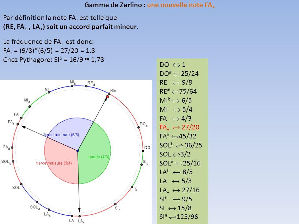 Gamme de Zarlino : une nouvelle note FA+