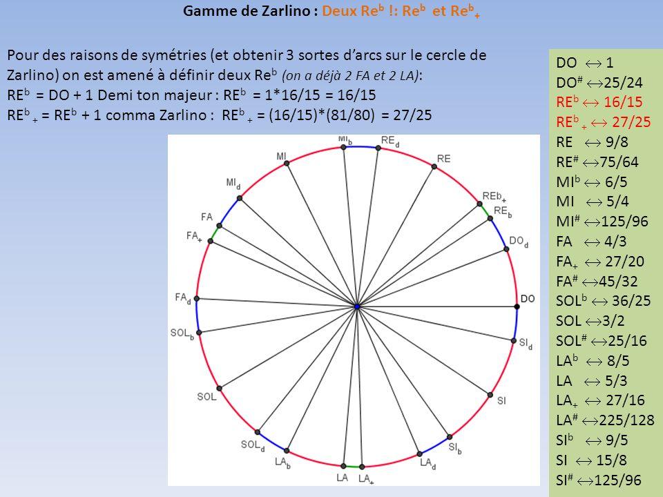 Gamme de Zarlino : Deux Reb !: Reb et Reb+