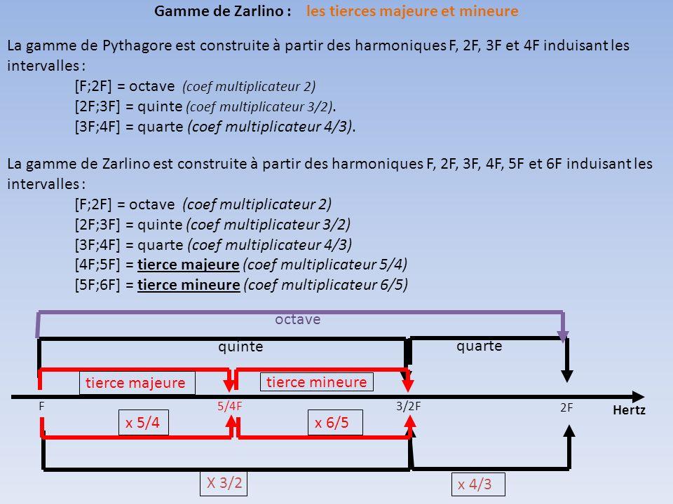 Gamme de Zarlino : les tierces majeure et mineure