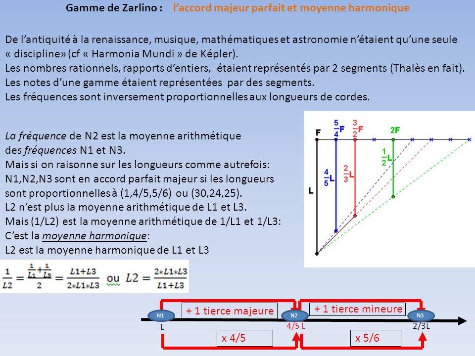 Gamme de Zarlino : l'accord majeur parfait et moyenne harmonique
