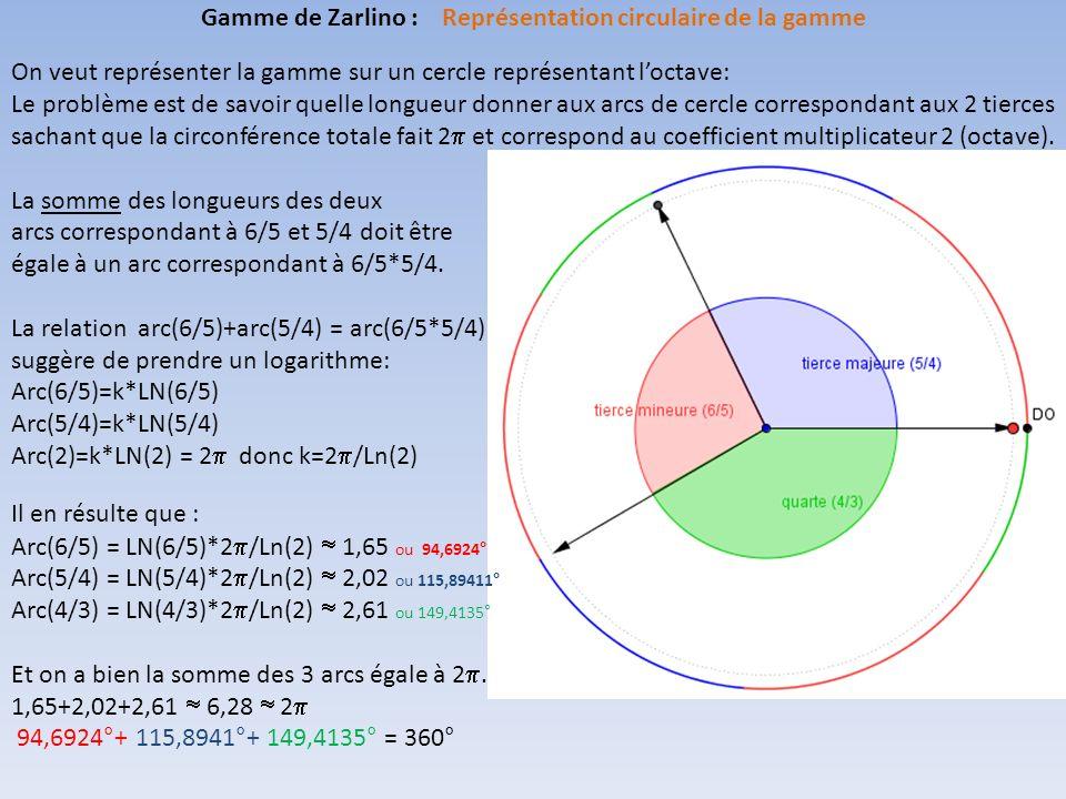 Gamme de Zarlino : Représentation circulaire de la gamme