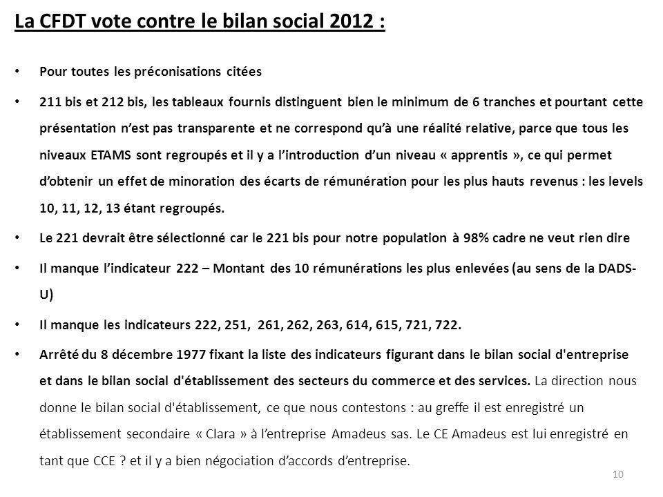 La CFDT vote contre le bilan social 2012 :