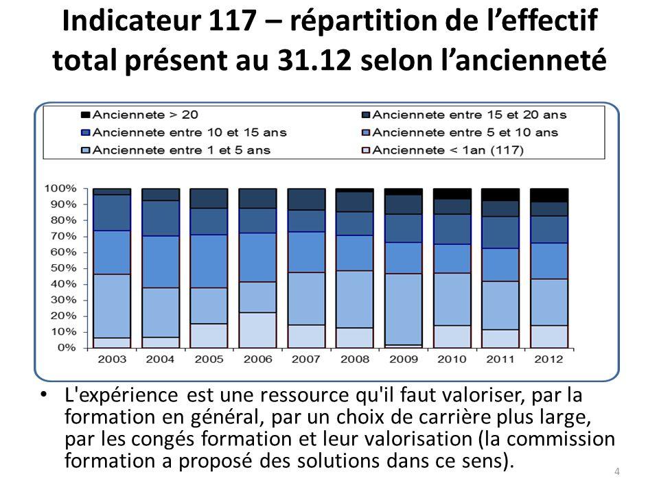 Indicateur 117 – répartition de l'effectif total présent au 31