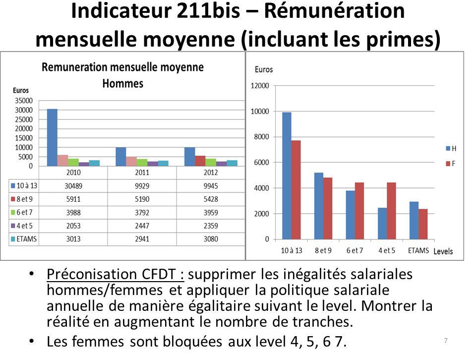 Indicateur 211bis – Rémunération mensuelle moyenne (incluant les primes)