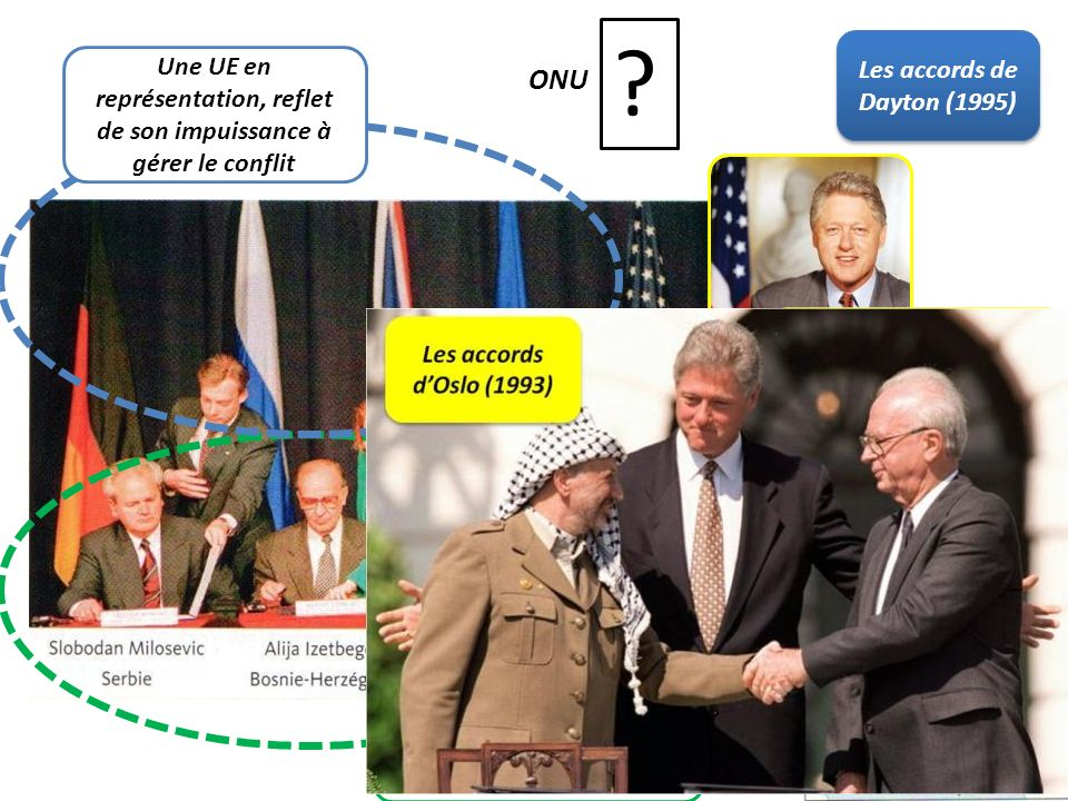 ONU Les accords de Dayton (1995)