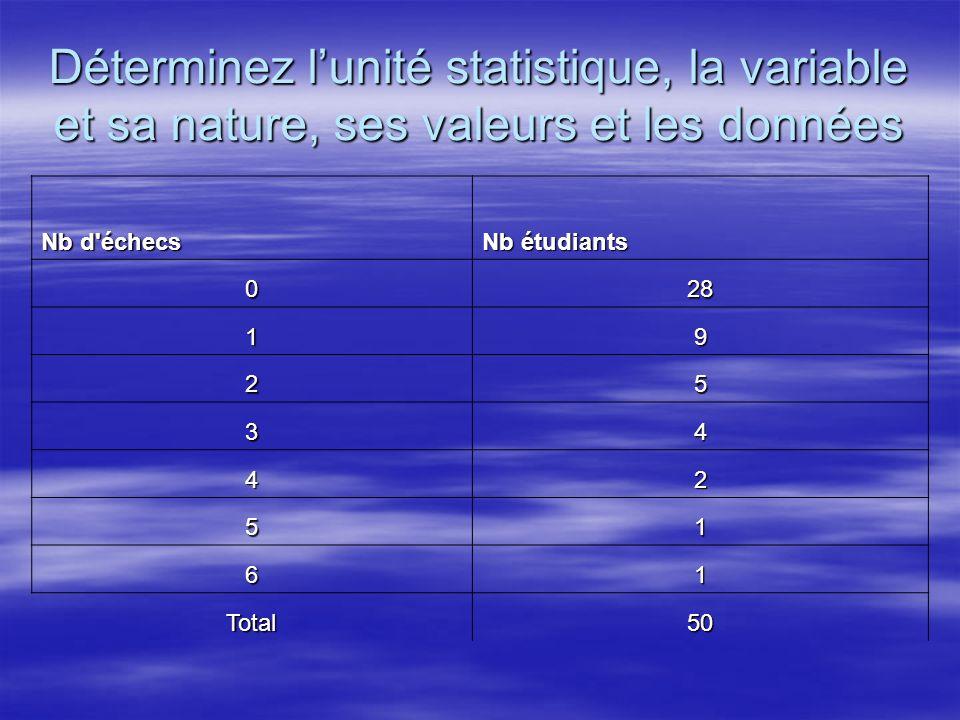 Déterminez l'unité statistique, la variable et sa nature, ses valeurs et les données