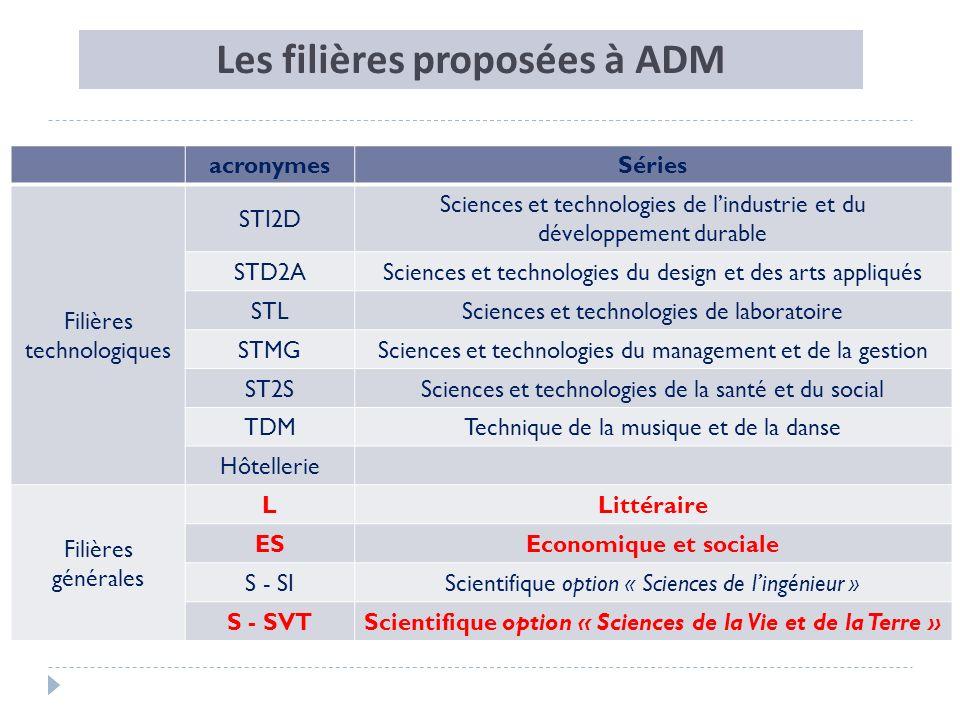 Les filières proposées à ADM