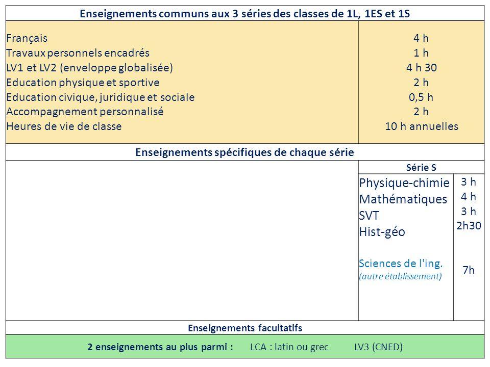 Physique-chimie Mathématiques SVT Hist-géo