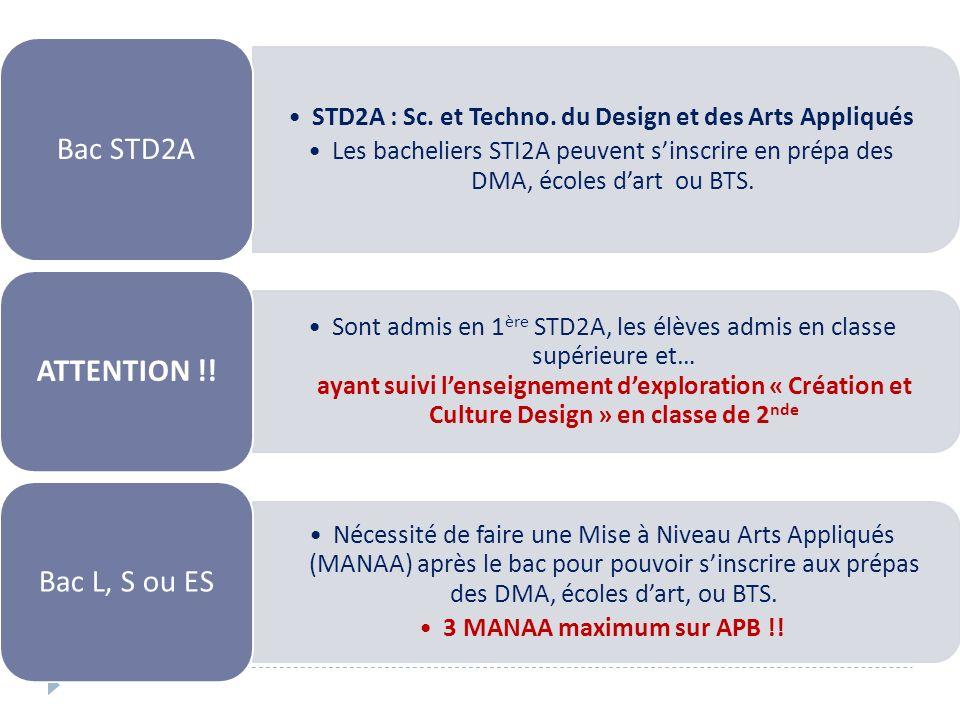 STD2A : Sc. et Techno. du Design et des Arts Appliqués