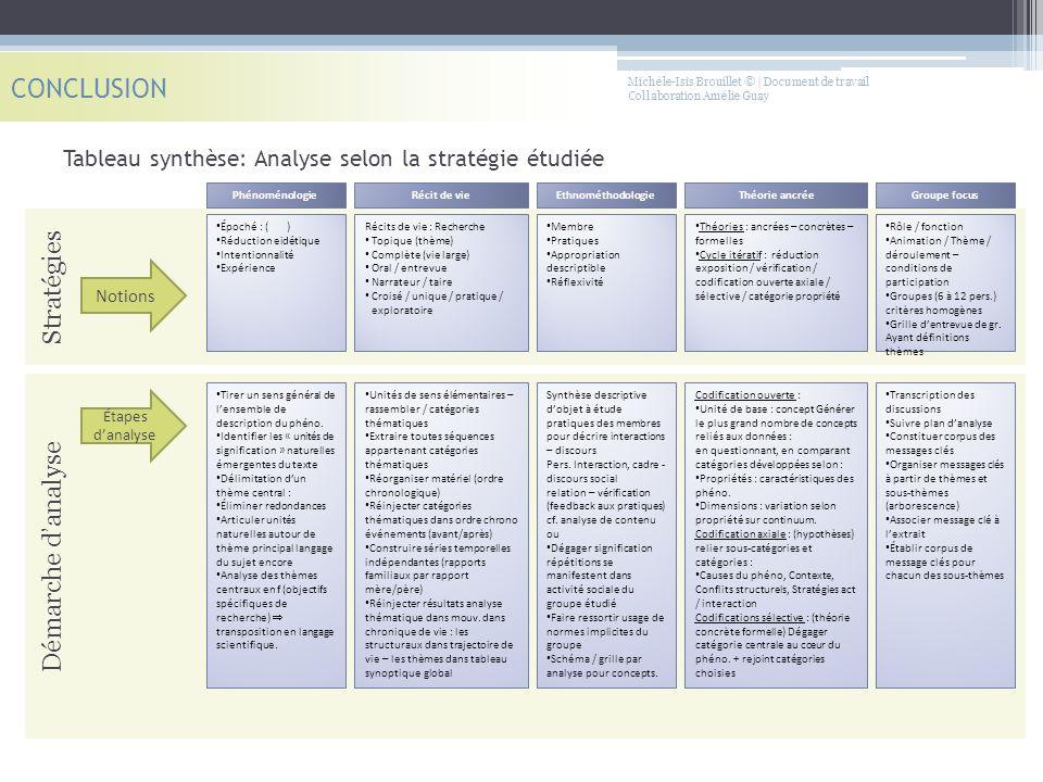 CONCLUSION Stratégies Démarche d'analyse