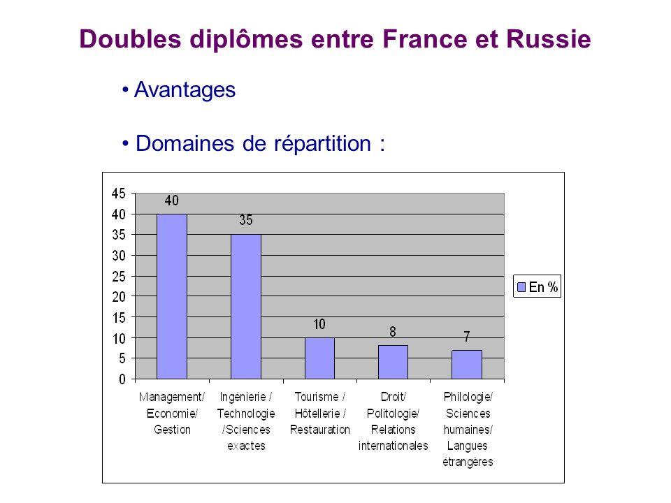 Doubles diplômes entre France et Russie