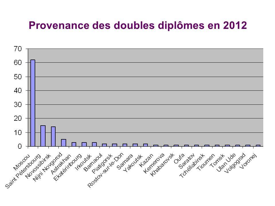 Provenance des doubles diplômes en 2012