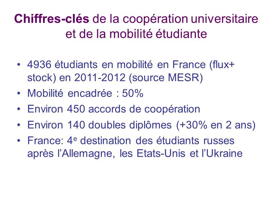 Chiffres-clés de la coopération universitaire et de la mobilité étudiante
