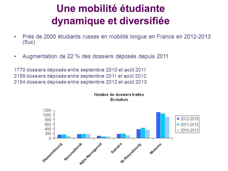 Une mobilité étudiante dynamique et diversifiée