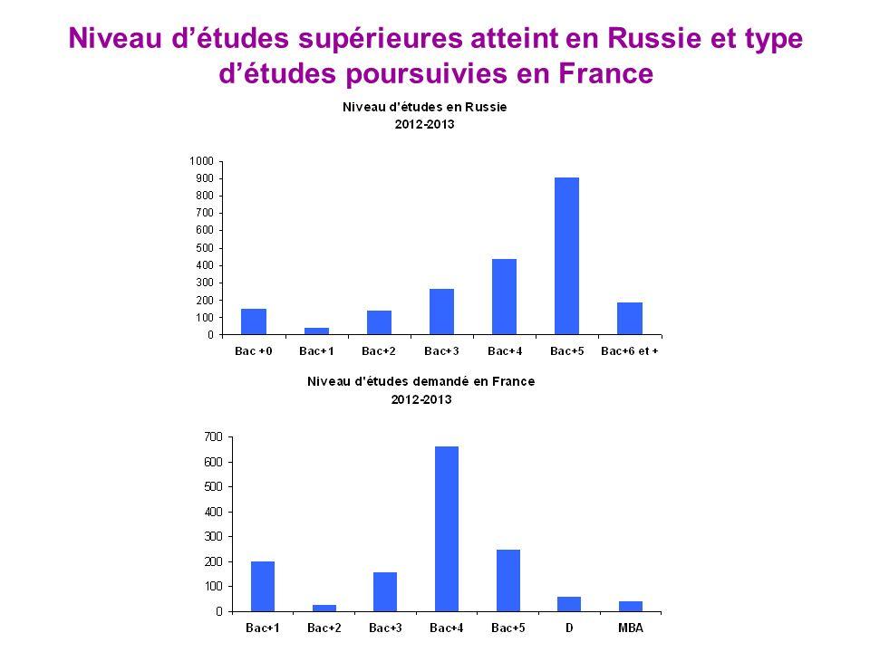 Niveau d'études supérieures atteint en Russie et type d'études poursuivies en France