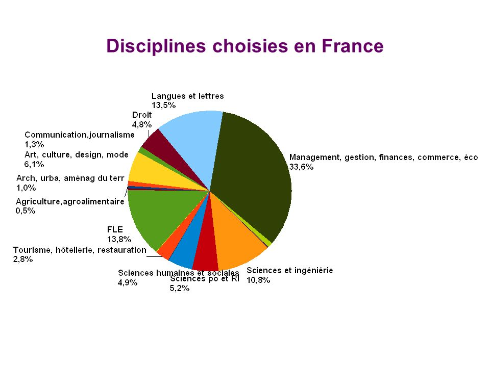 Disciplines choisies en France