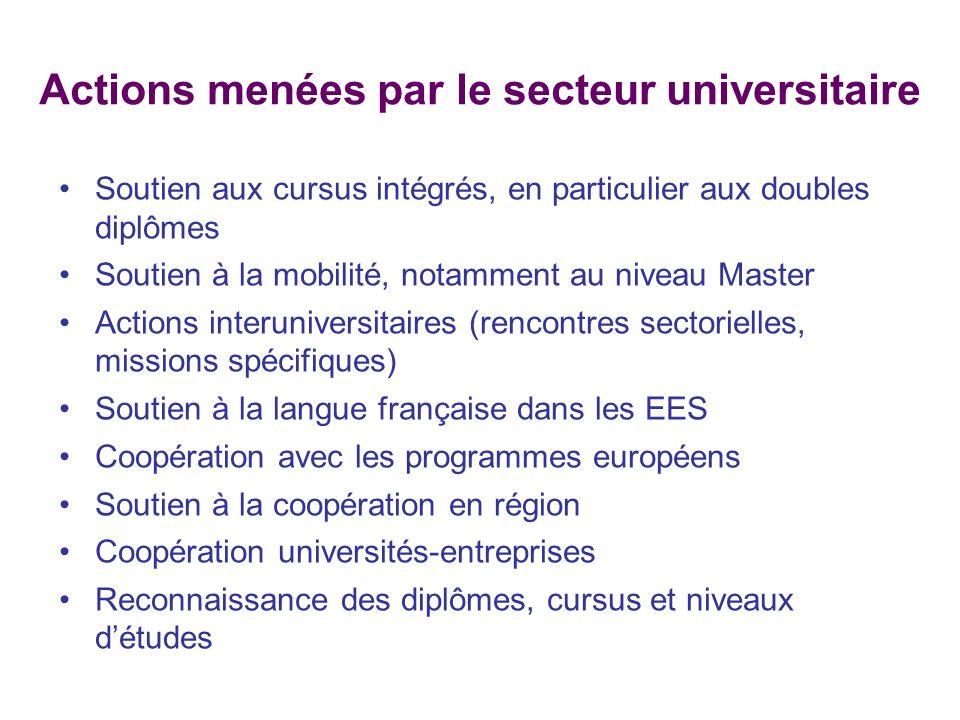 Actions menées par le secteur universitaire