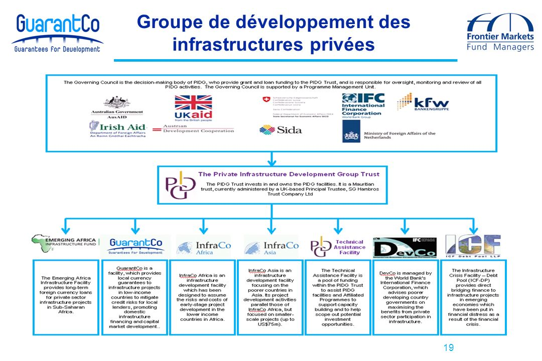 Groupe de développement des infrastructures privées