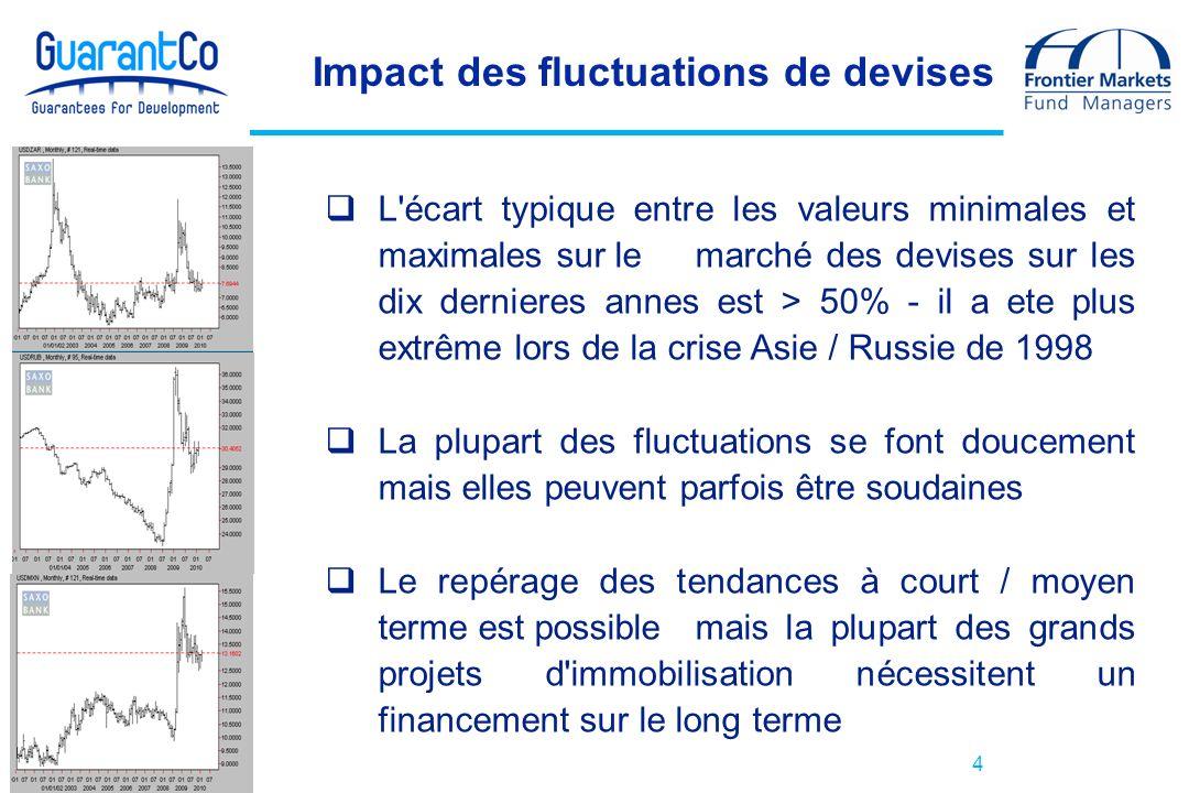 Impact des fluctuations de devises