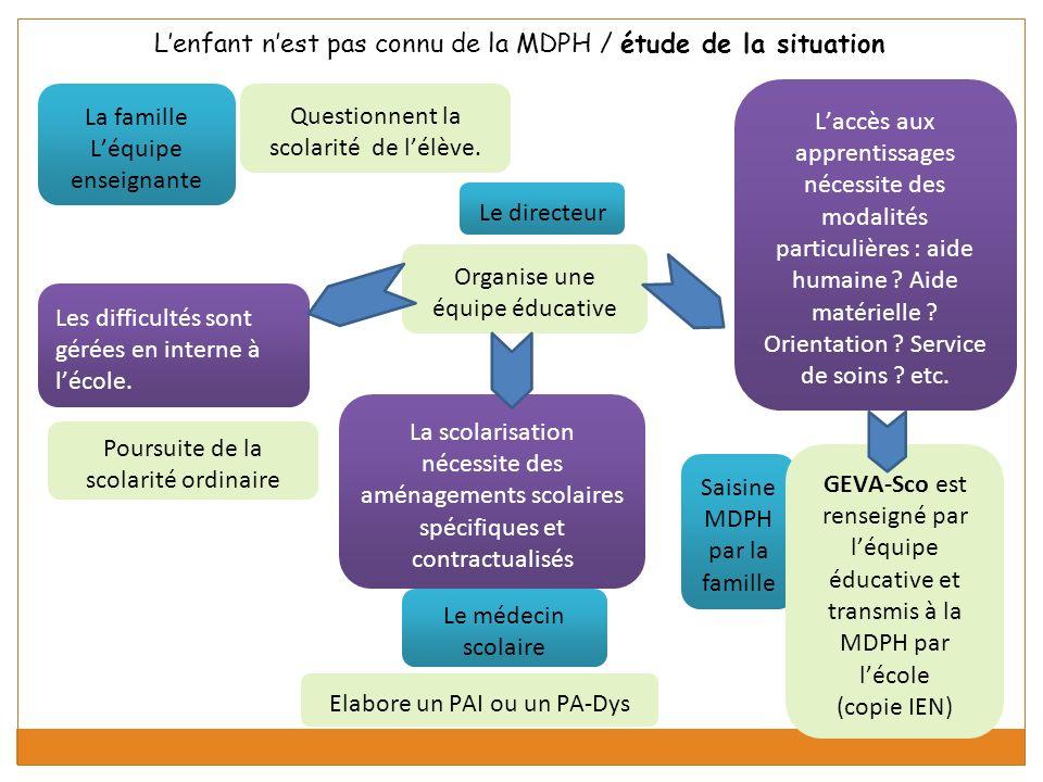 L'enfant n'est pas connu de la MDPH / étude de la situation