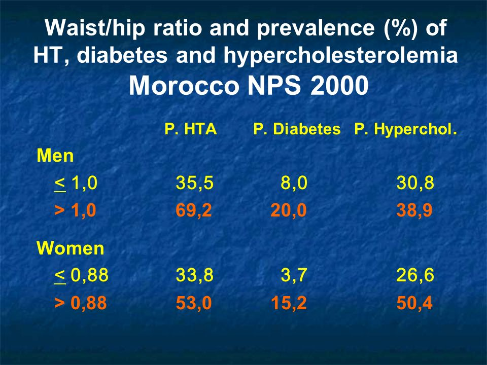 Waist/hip ratio and prevalence (%) of HT, diabetes and hypercholesterolemia Morocco NPS 2000
