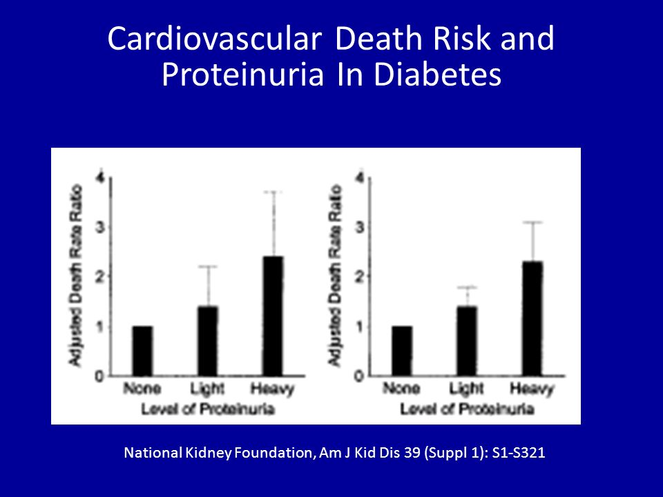 Cardiovascular Death Risk and Proteinuria In Diabetes