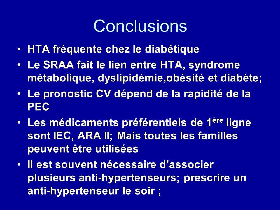 Conclusions HTA fréquente chez le diabétique