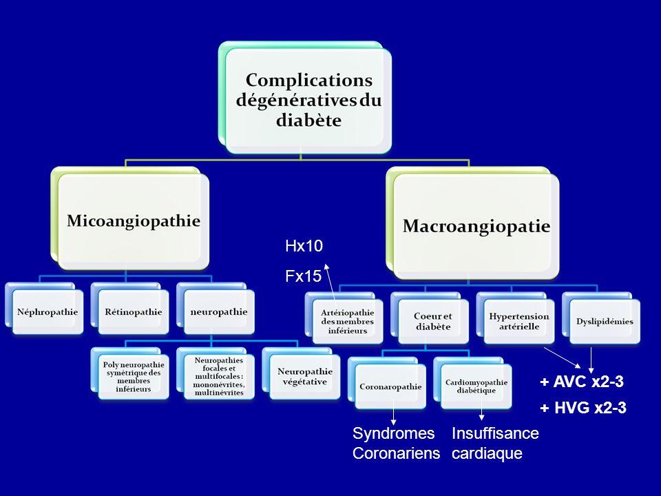 + AVC x2-3 Syndromes Coronariens Insuffisance cardiaque Hx10 Fx15 + HVG x2-3