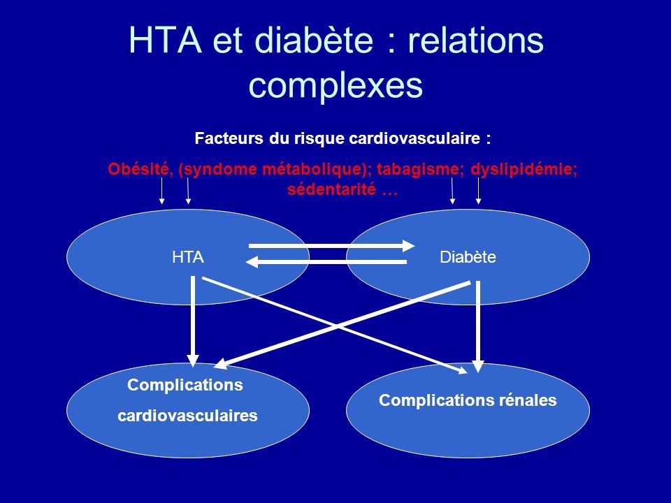 HTA et diabète : relations complexes