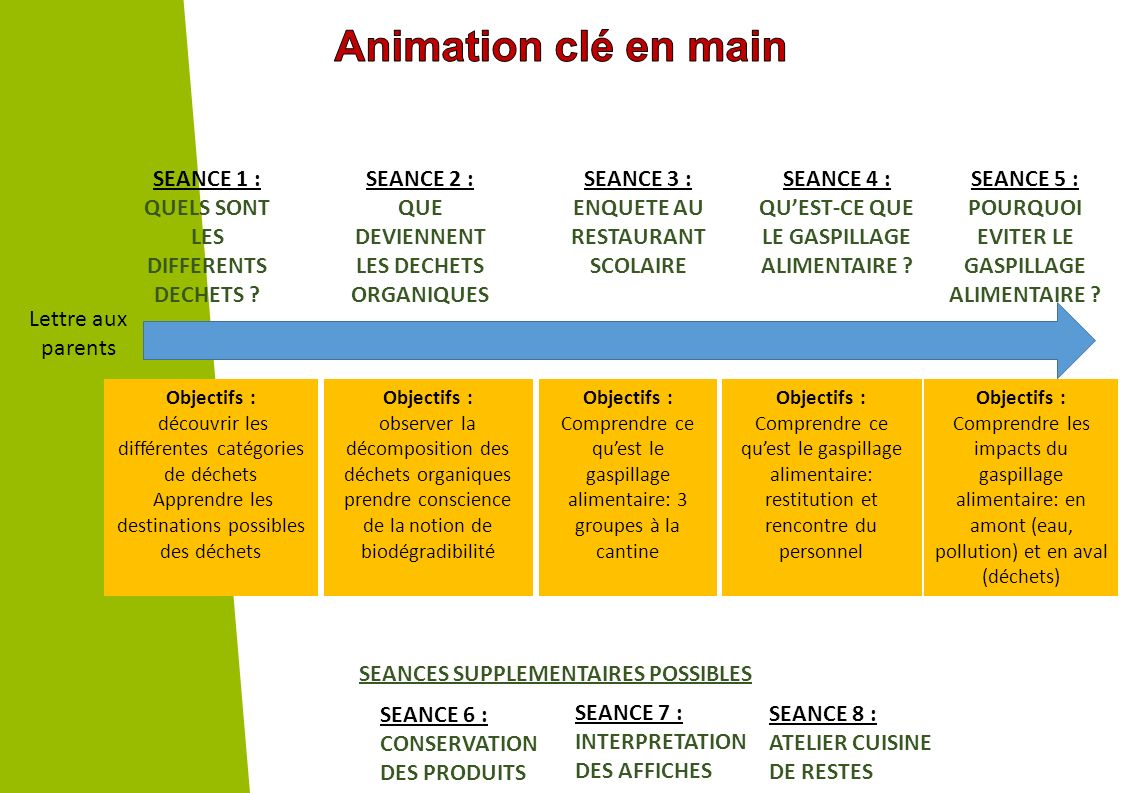 Animation clé en main SEANCE 1 : QUELS SONT LES DIFFERENTS DECHETS