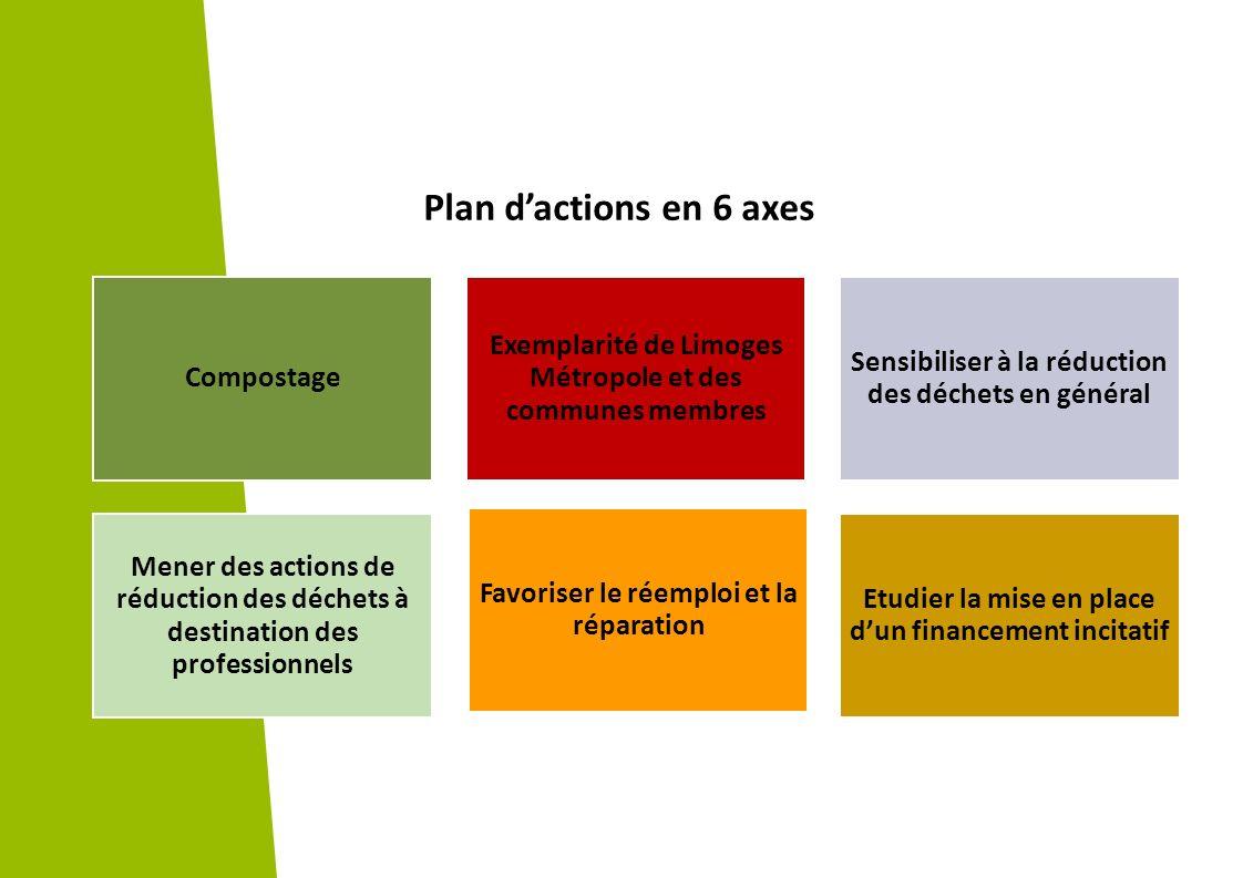 Plan d'actions en 6 axes Compostage. Exemplarité de Limoges Métropole et des communes membres. Sensibiliser à la réduction des déchets en général.
