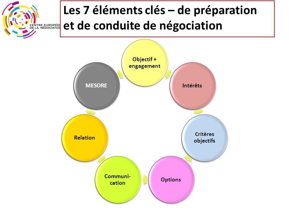 Les 7 éléments clés – de préparation et de conduite de négociation