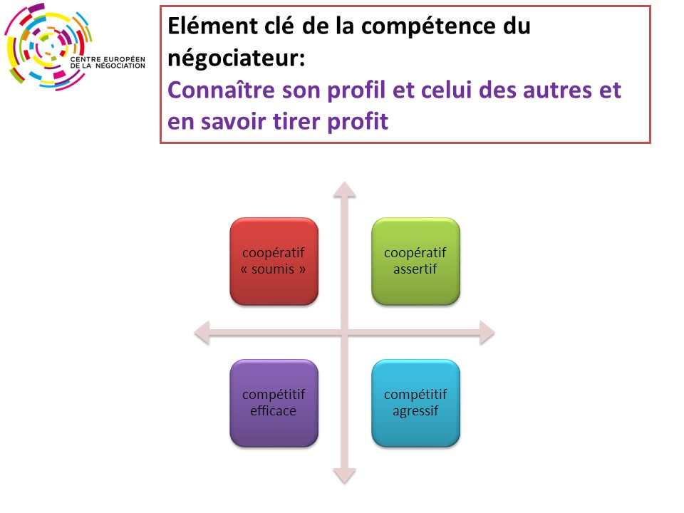 Elément clé de la compétence du négociateur: Connaître son profil et celui des autres et en savoir tirer profit