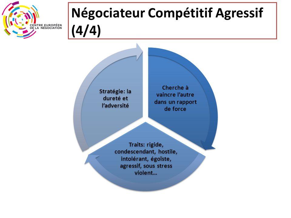 Négociateur Compétitif Agressif (4/4)