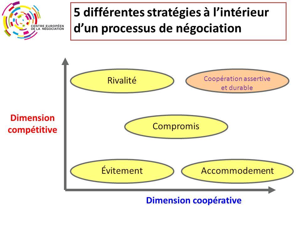 5 différentes stratégies à l'intérieur d'un processus de négociation