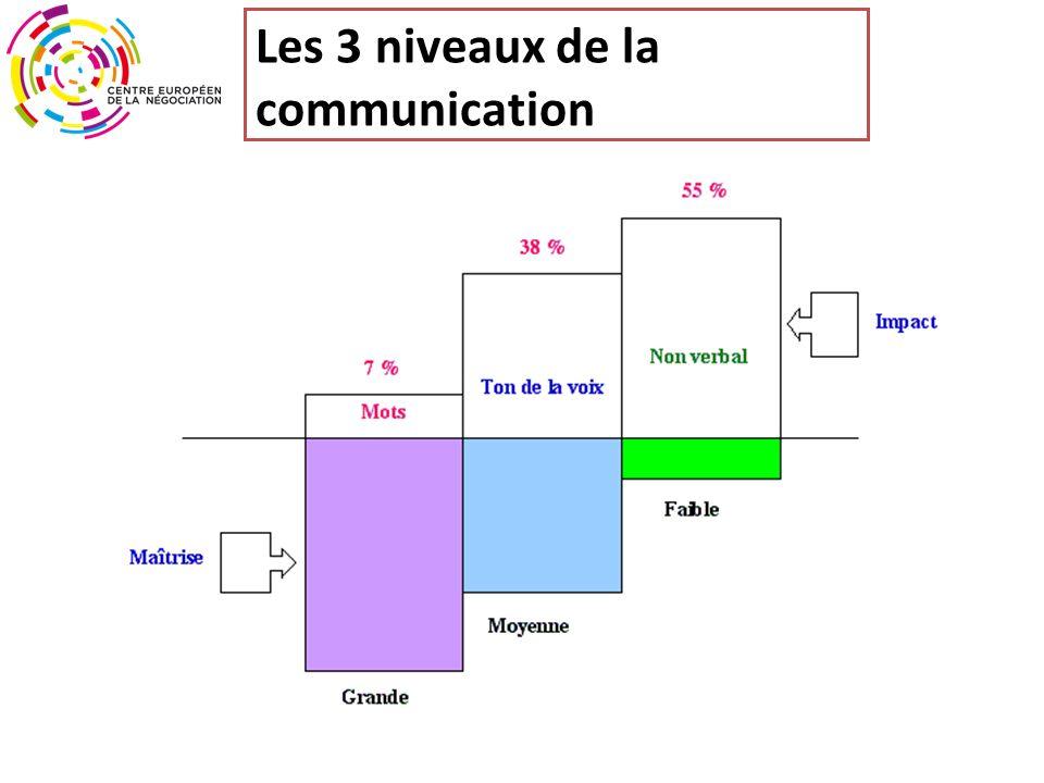 Les 3 niveaux de la communication