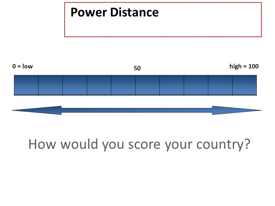 How would you score your country