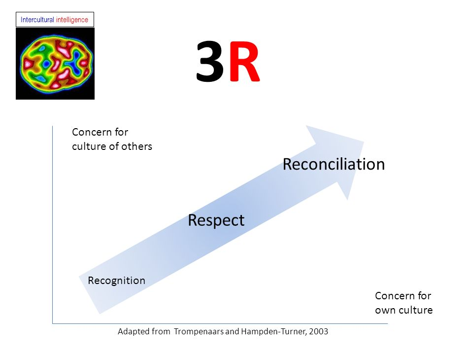 3R Reconciliation Respect Concern for culture of others Recognition