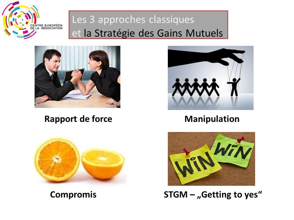Les 3 approches classiques et la Stratégie des Gains Mutuels