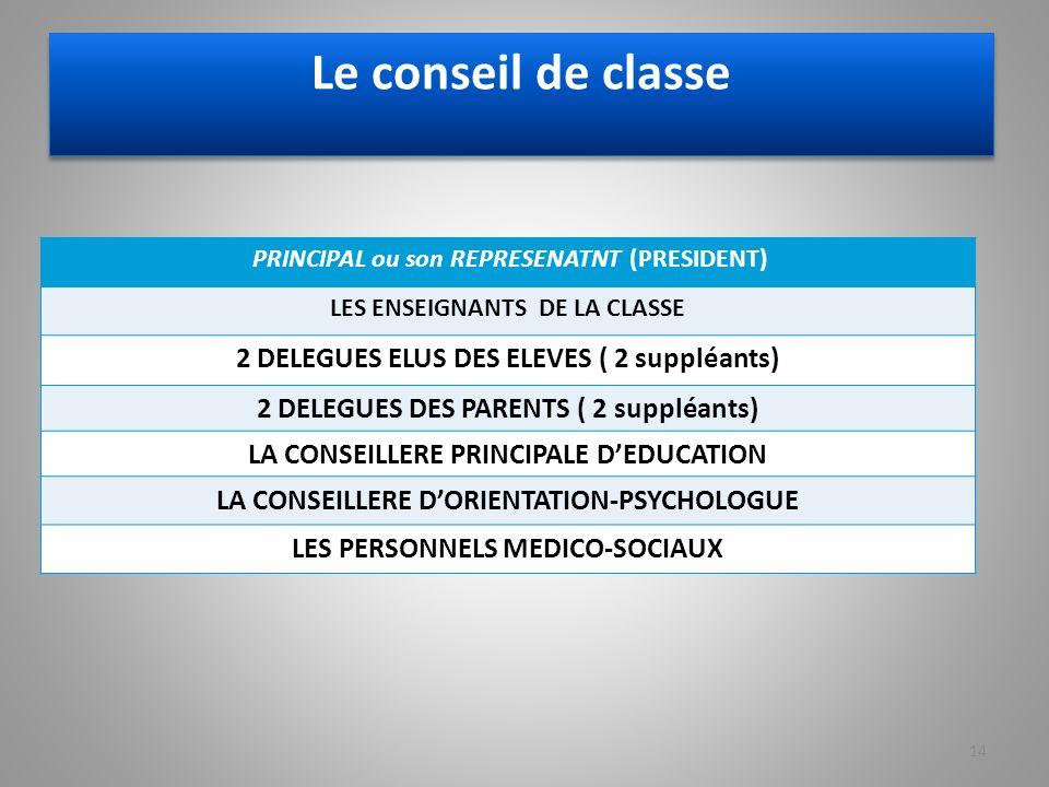 Le conseil de classe 2 DELEGUES ELUS DES ELEVES ( 2 suppléants)