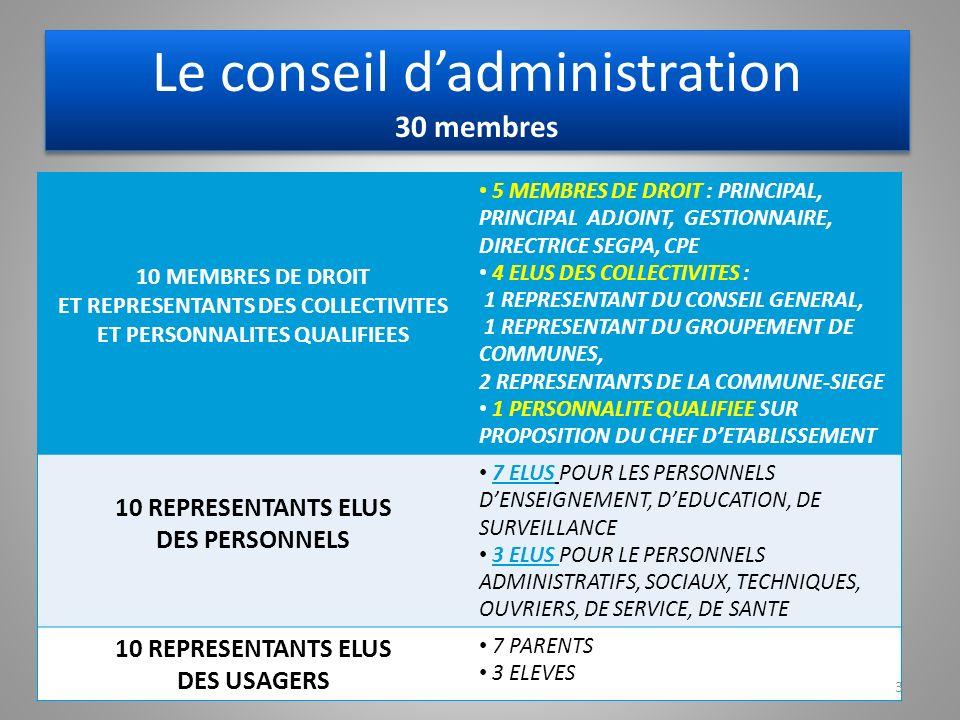 Le conseil d'administration 30 membres