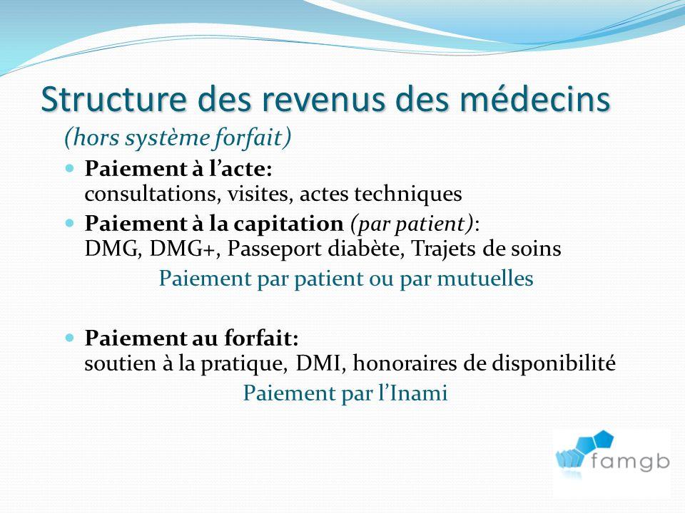 Structure des revenus des médecins
