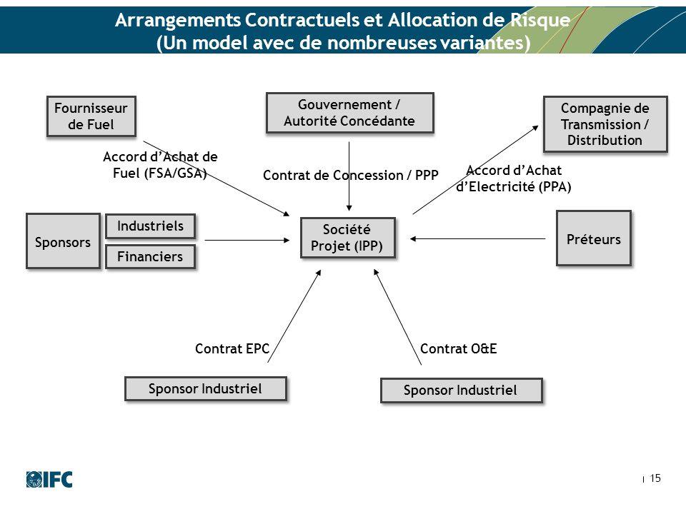 Arrangements Contractuels et Allocation de Risque (Un model avec de nombreuses variantes)