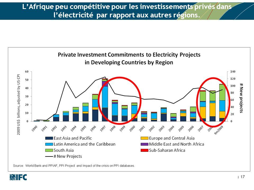 L'Afrique peu compétitive pour les investissements privés dans l'électricité par rapport aux autres régions.