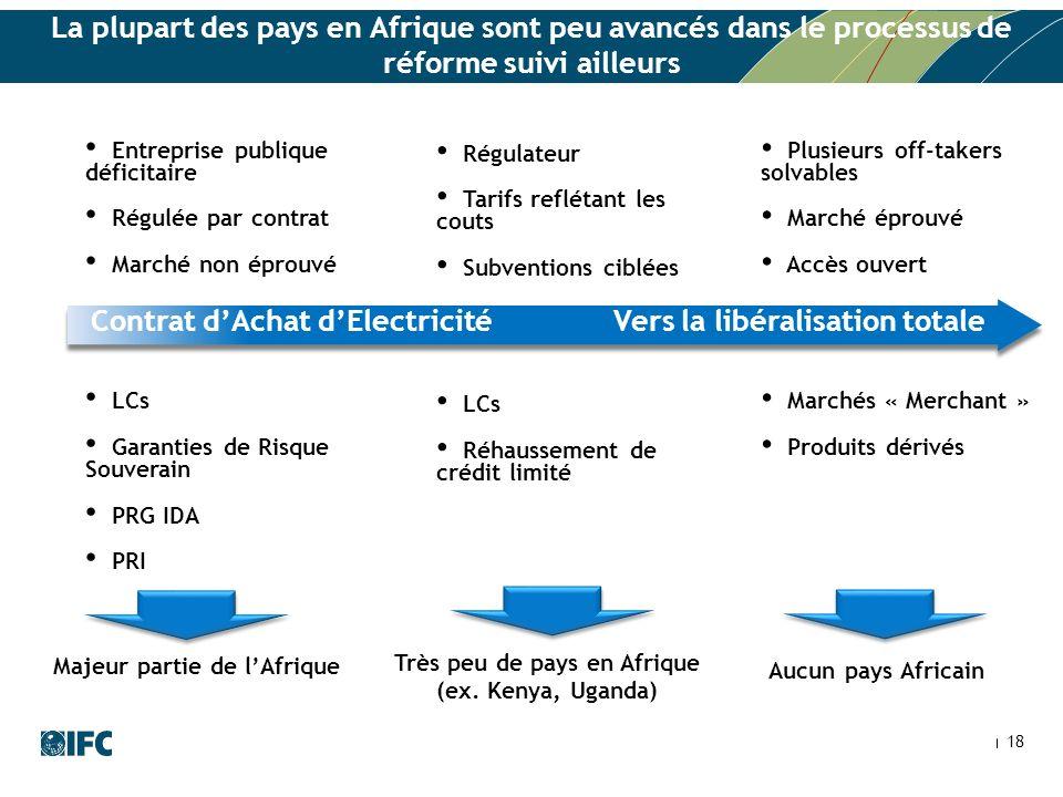 Contrat d'Achat d'Electricité Vers la libéralisation totale