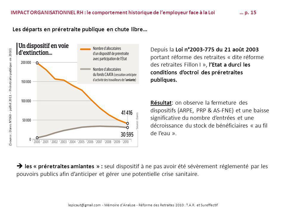 (Source : Dares N°060 – juillet 2011 – Préretraite publique en 2010)