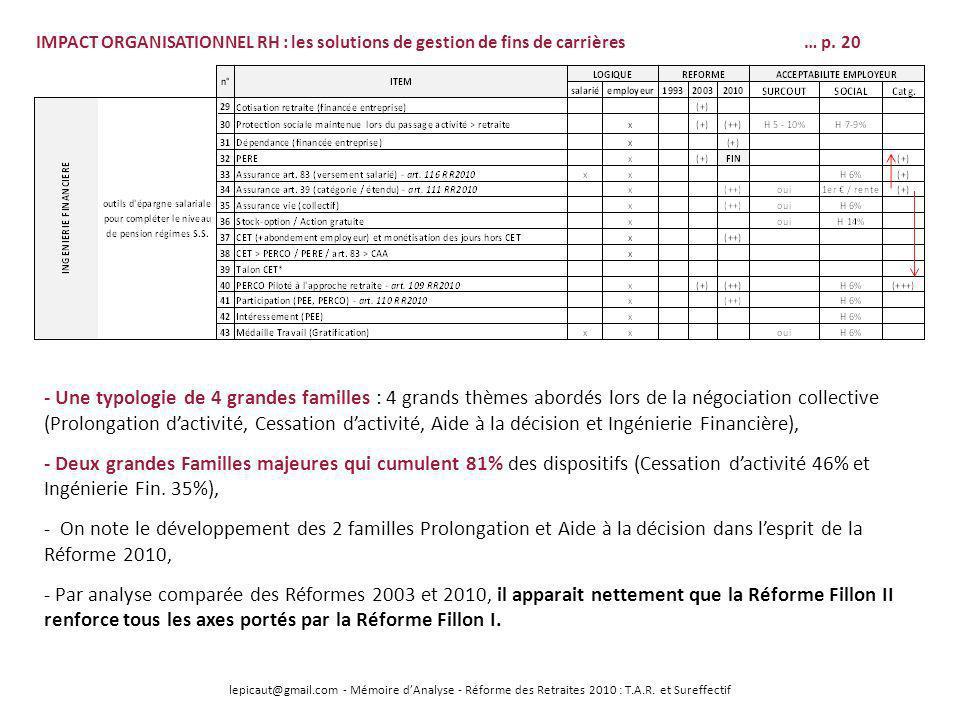 IMPACT ORGANISATIONNEL RH : les solutions de gestion de fins de carrières … p. 20