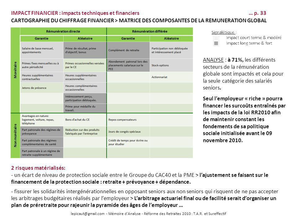 IMPACT FINANCIER : impacts techniques et financiers … p. 33