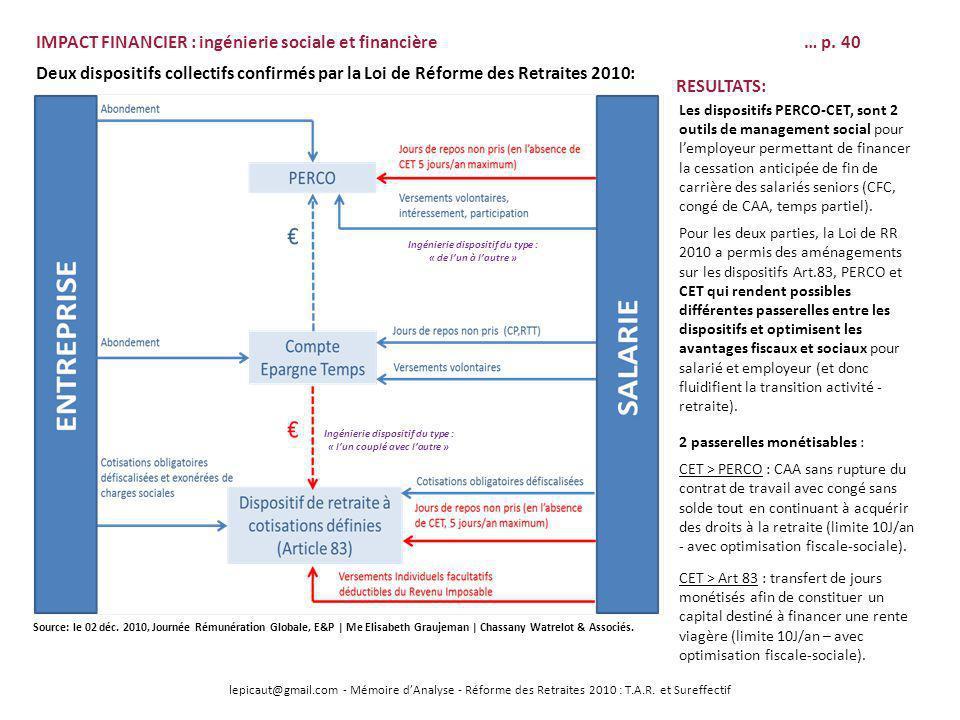 IMPACT FINANCIER : ingénierie sociale et financière … p. 40