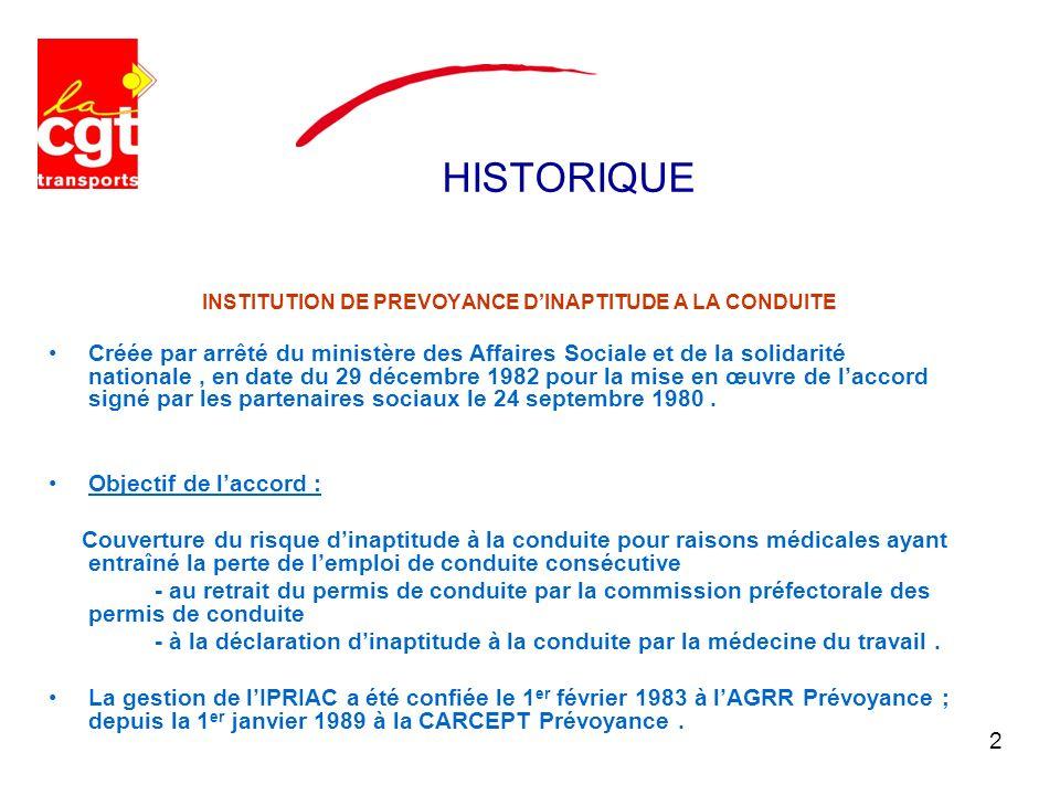 HISTORIQUE INSTITUTION DE PREVOYANCE D'INAPTITUDE A LA CONDUITE.